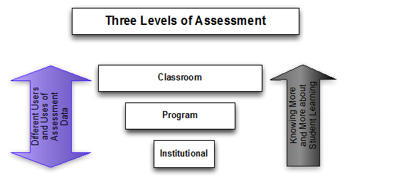 Three Levels Of Assessment Questions To Ask At Each Blog Naiku What will happen to my tests/quizzes? three levels of assessment questions