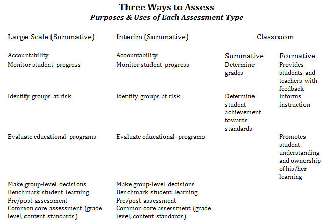formative and summative evaluation Summative assessment is more product-oriented and assesses the final product, whereas formative assessment focuses on the process toward completing the product.